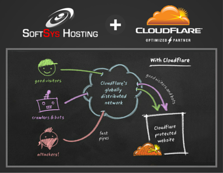 CloudFlare Railgun Powered Hosting – SoftsysHosting com