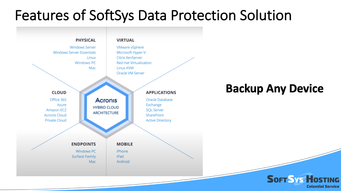 Explore SoftSys Data Protection & Backup Solution